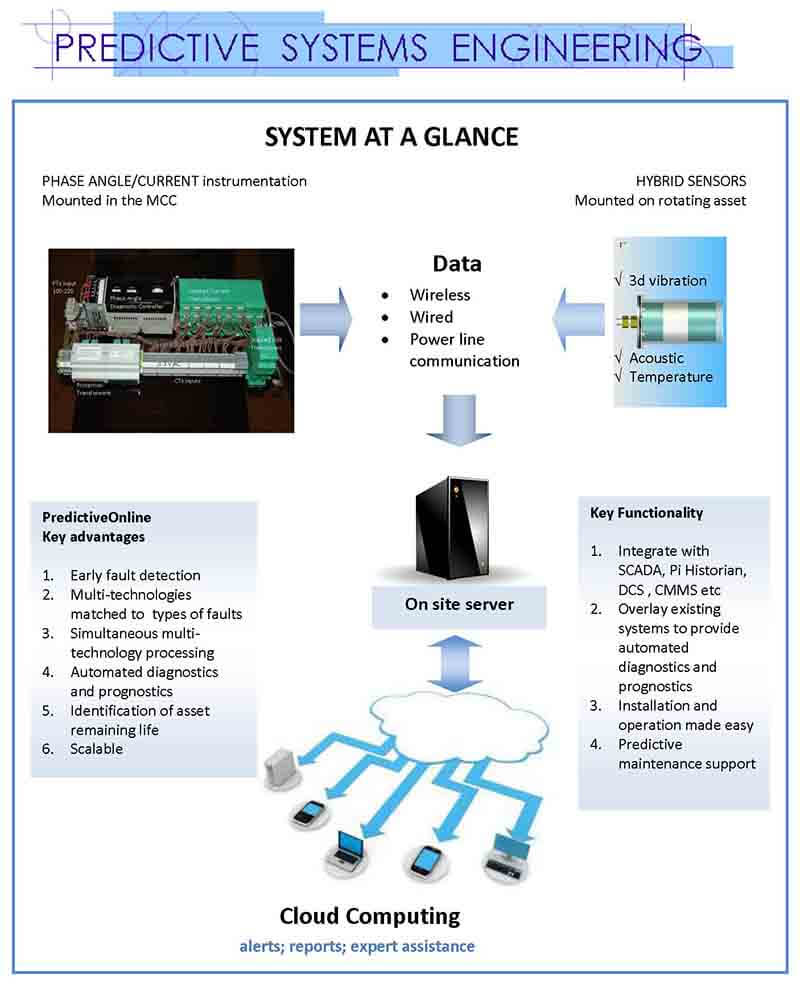 PSE system
