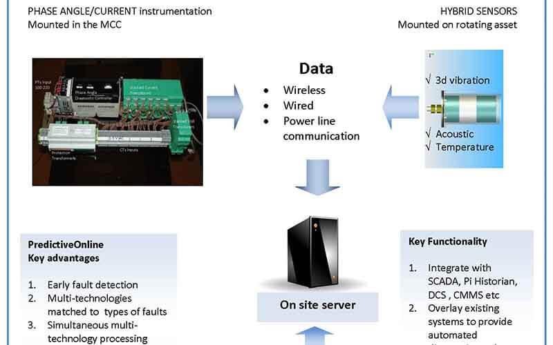PSE-systemövervakning